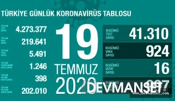 Koronavirüse yakalananların sayısında artış!